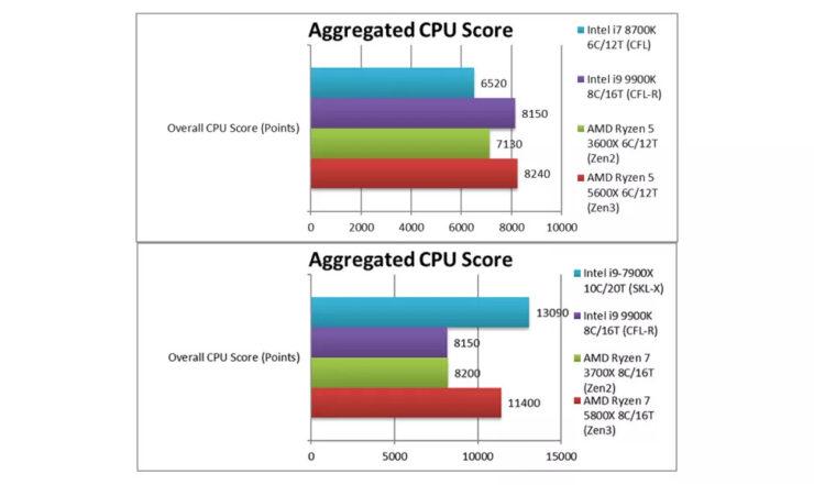 AMD Ryzen 5 5600X, Intel i9-9900K'yı ezip geçiyor!