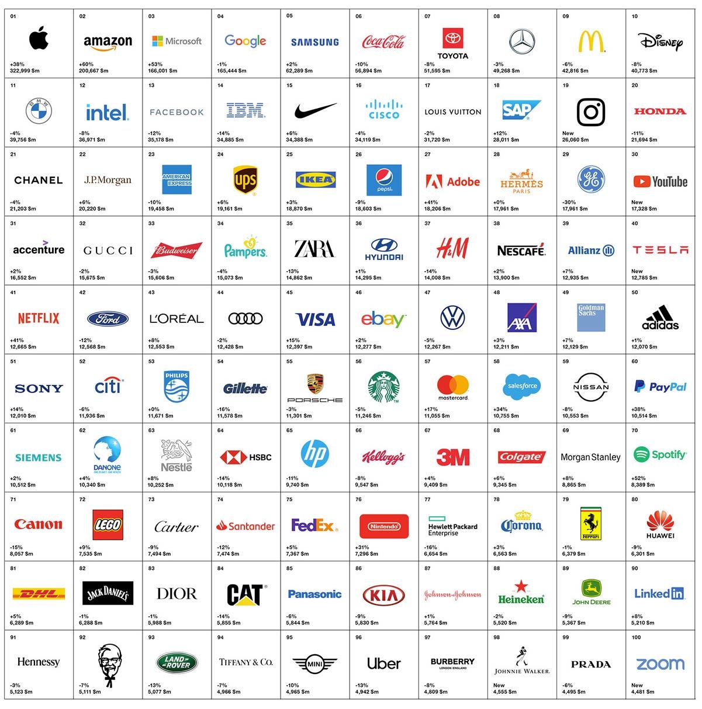 interbrand 2020 apple
