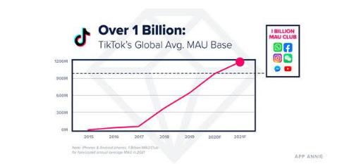 TikTok, 2021'de Bir Milyar Kullanıcıyı Aşacağını Tahmin Ediyor