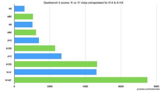 A14X Silikon