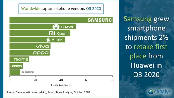 Xiaomi, akıllı telefon pazarında üçüncülüğe yerleşiyor!