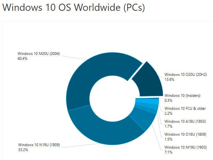 Windows 10 versiyonları