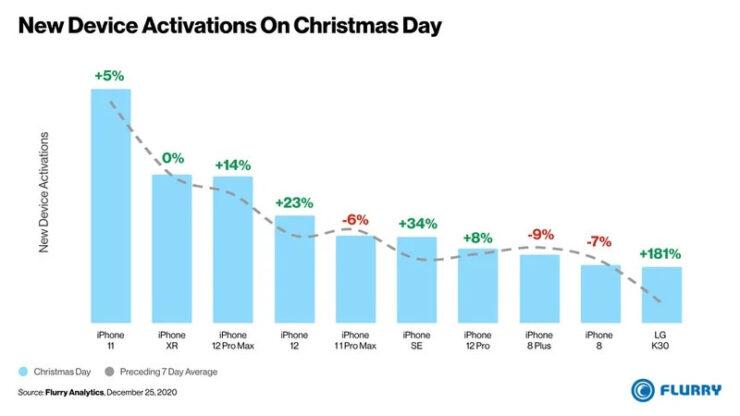 Noel tatilinde etkinleştirilen her 10 cihazdan 9'u iPhone oldu!