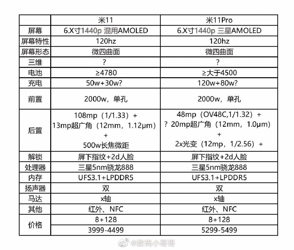 Xiaomi Mi 11 çıkış tarihi