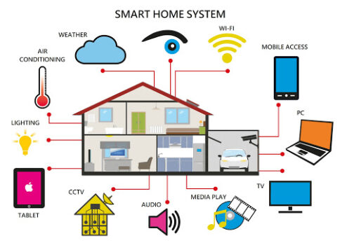 Robotik Ev teknolojileri