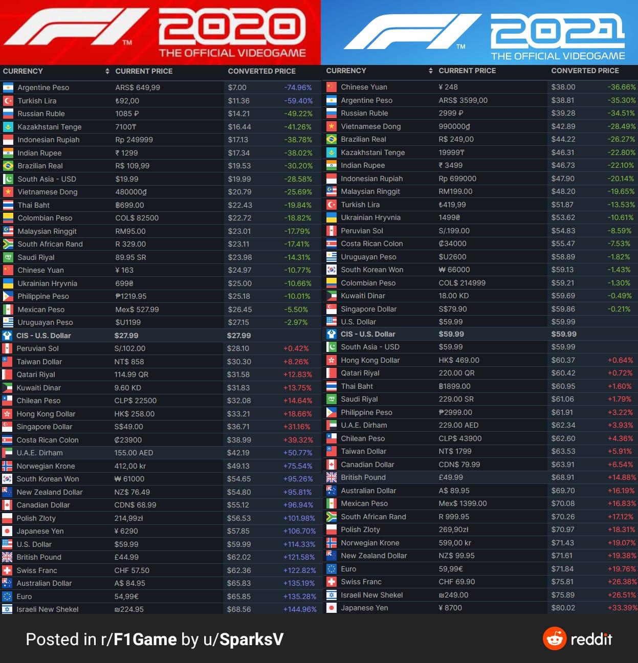 F1 2021 fiyat