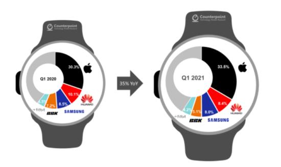 Counterpoint akıllı saat