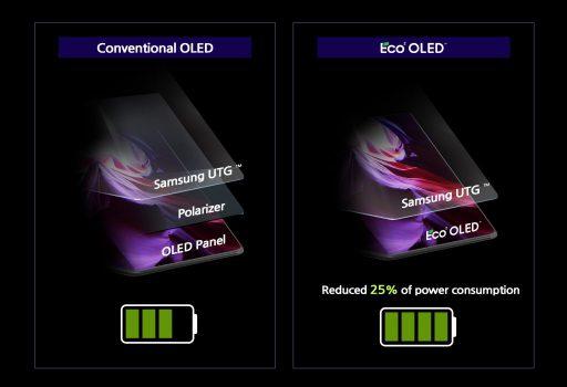 Samsung Display Eco2 Oled