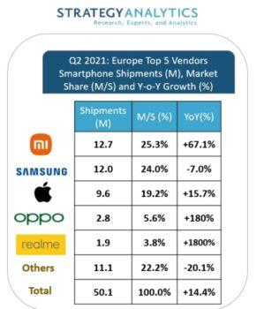 Strategy-Analytics-Smartphone-market-report-Q2-2021