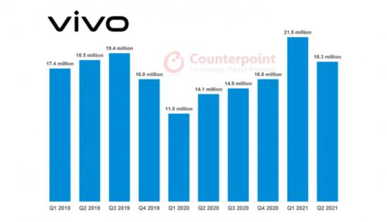 pazar payı vivo2